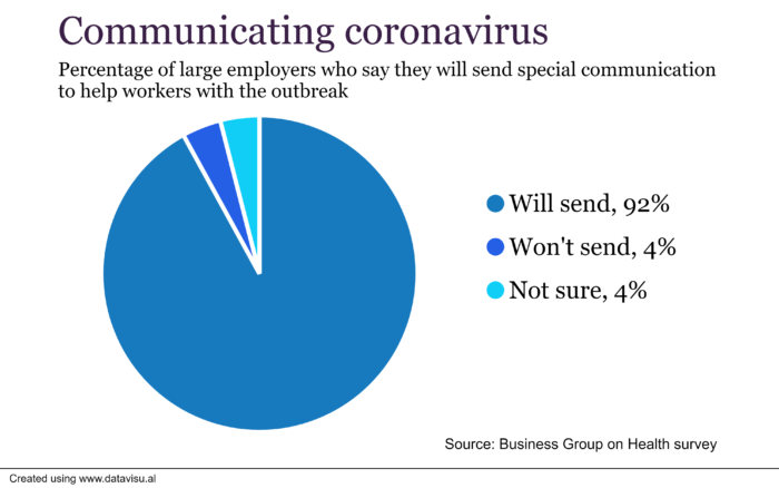 Coronavirus: Why Employers Need to Strike a Balance on Communication